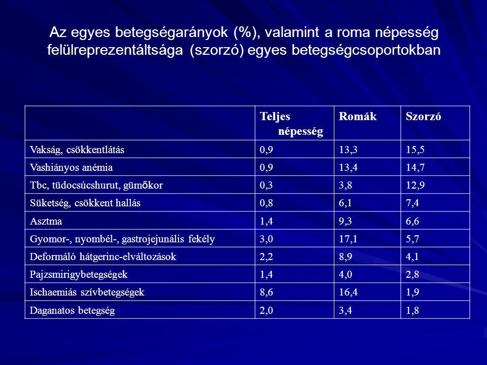 Az egyes betegségarányok (%), valamint a roma népesség felülreprezentáltsága (szorzó) egyes betegségcsoportokban Teljes népesség RomákSzorzó Vakság, c