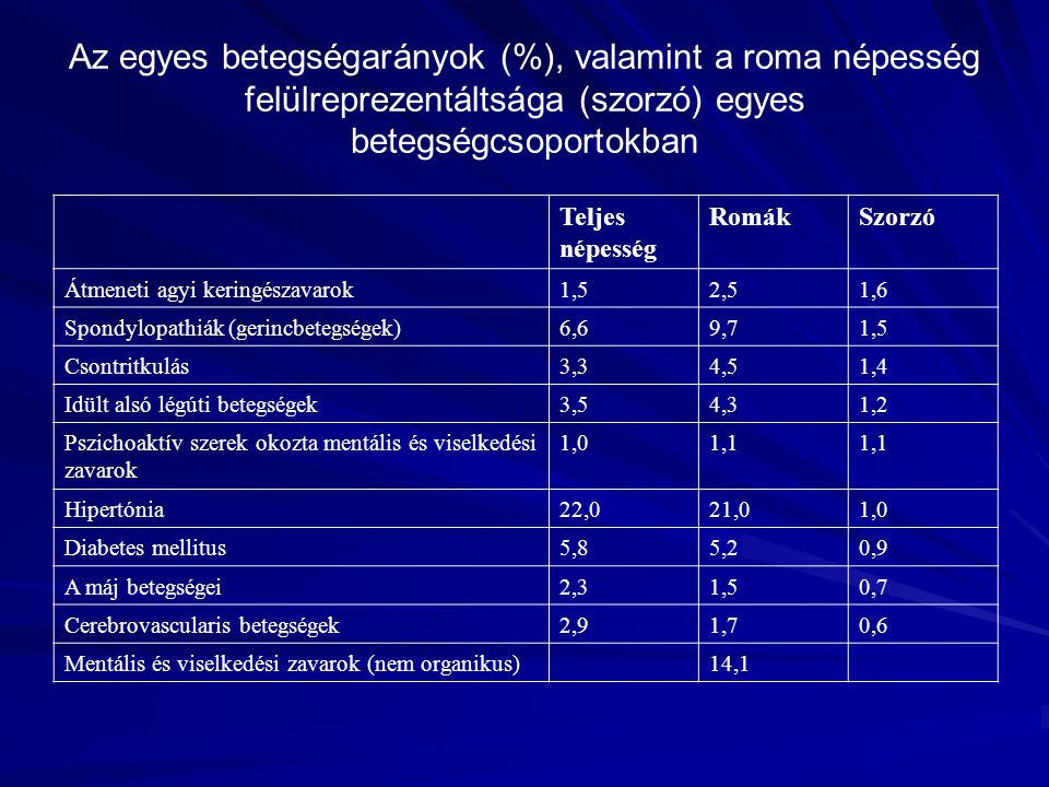 Az egyes betegségarányok (%), valamint a roma népesség felülreprezentáltsága (szorzó) egyes betegségcsoportokban Teljes népesség RomákSzorzó Átmeneti