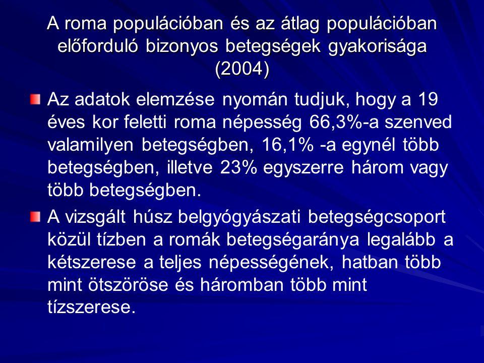 Az adatok elemzése nyomán tudjuk, hogy a 19 éves kor feletti roma népesség 66,3%-a szenved valamilyen betegségben, 16,1% -a egynél több betegségben, i