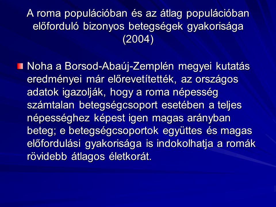 Noha a Borsod-Abaúj-Zemplén megyei kutatás eredményei már előrevetítették, az országos adatok igazolják, hogy a roma népesség számtalan betegségcsopor