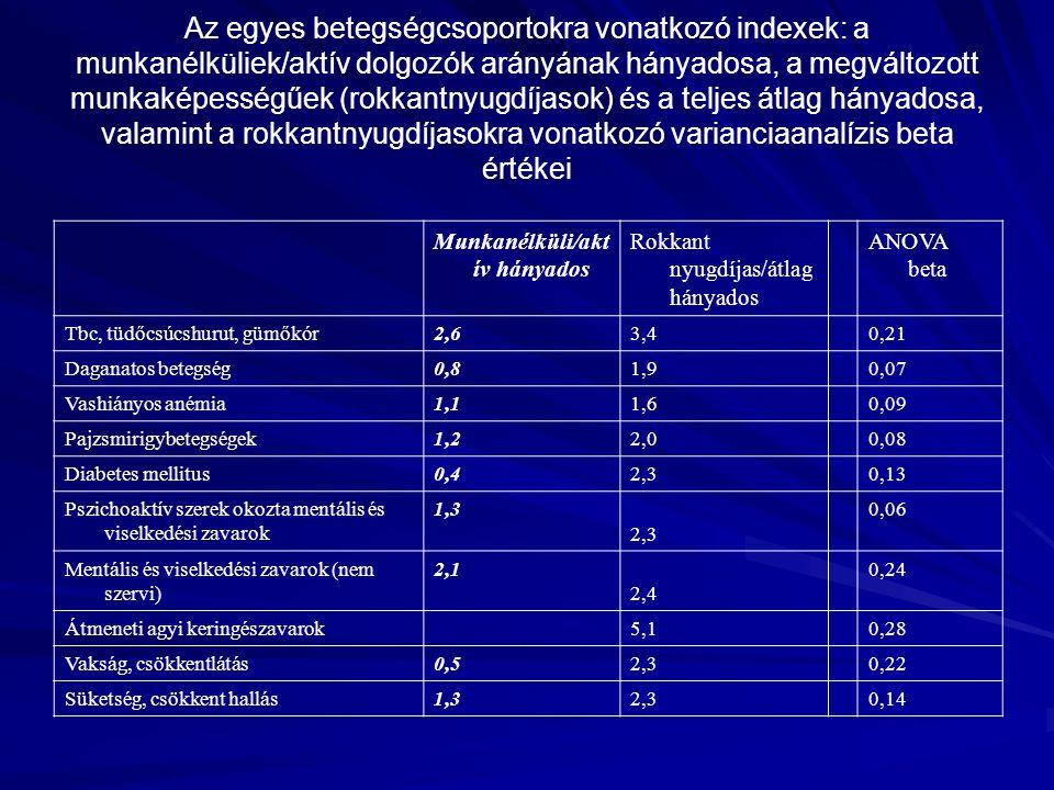Az egyes betegségcsoportokra vonatkozó indexek: a munkanélküliek/aktív dolgozók arányának hányadosa, a megváltozott munkaképességűek (rokkantnyugdíjas