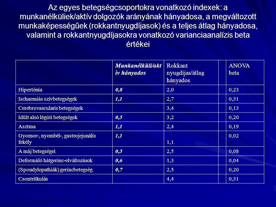 Munkanélküli/akt ív hányados Rokkant nyugdíjas/átlag hányados ANOVA beta Hipertónia0,8 2,0 0,23 Ischaemiás szívbetegségek1,1 2,7 0,31 Cerebrovasculari