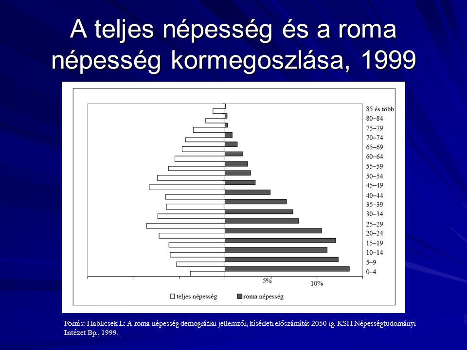 Noha a Borsod-Abaúj-Zemplén megyei kutatás eredményei már előrevetítették, az országos adatok igazolják, hogy a roma népesség számtalan betegségcsoport esetében a teljes népességhez képest igen magas arányban beteg; e betegségcsoportok együttes és magas előfordulási gyakorisága is indokolhatja a romák rövidebb átlagos életkorát.