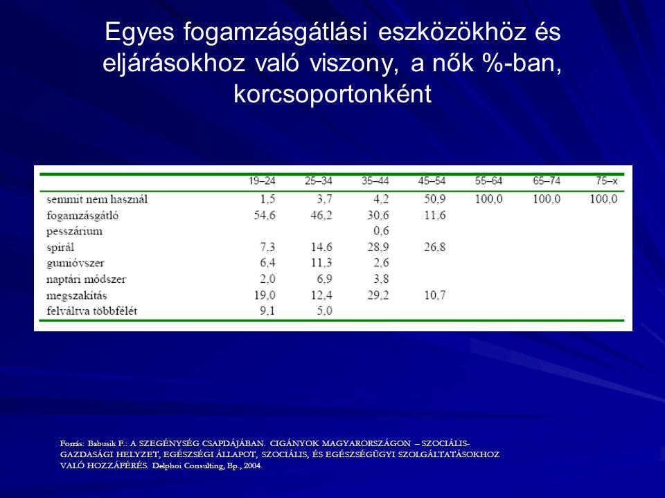 Egyes fogamzásgátlási eszközökhöz és eljárásokhoz való viszony, a nők %-ban, korcsoportonként Forrás: Babusik F.: A SZEGÉNYSÉG CSAPDÁJÁBAN. CIGÁNYOK M