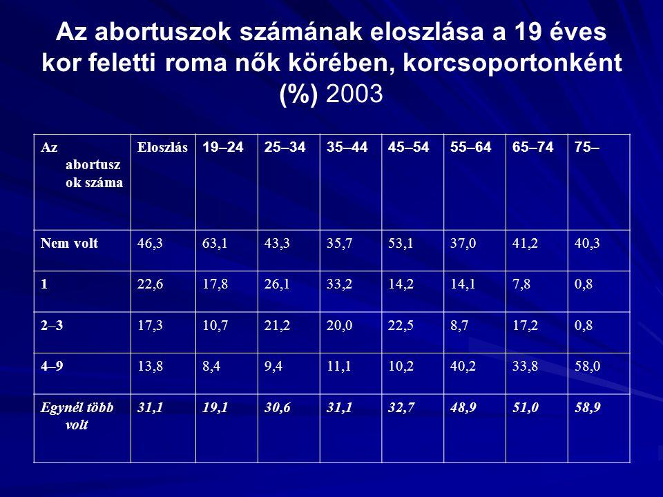 Az abortuszok számának eloszlása a 19 éves kor feletti roma nők körében, korcsoportonként (%) 2003 Az abortusz ok száma Eloszlás 19–2425–3435–4445–545