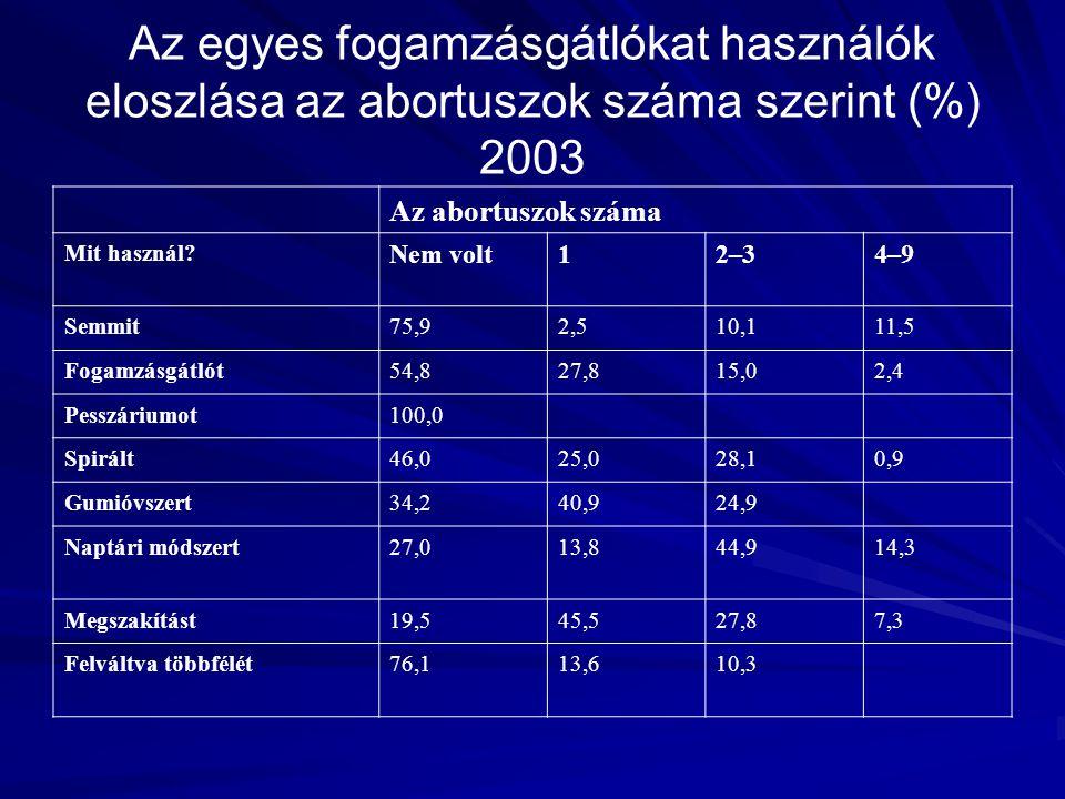 Az egyes fogamzásgátlókat használók eloszlása az abortuszok száma szerint (%) 2003 Az abortuszok száma Mit használ? Nem volt12–34–9 Semmit75,92,510,11