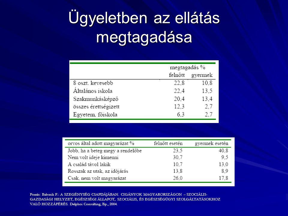 Ügyeletben az ellátás megtagadása Forrás: Babusik F.: A SZEGÉNYSÉG CSAPDÁJÁBAN. CIGÁNYOK MAGYARORSZÁGON – SZOCIÁLIS- GAZDASÁGI HELYZET, EGÉSZSÉGI ÁLLA