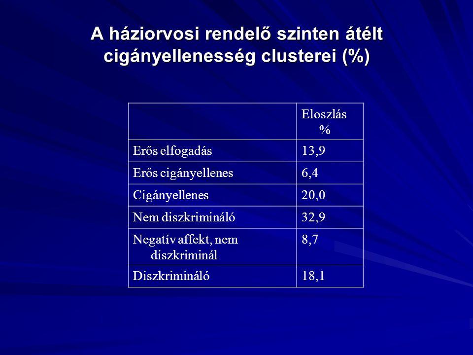 A háziorvosi rendelő szinten átélt cigányellenesség clusterei (%) Eloszlás % Erős elfogadás13,9 Erős cigányellenes6,4 Cigányellenes20,0 Nem diszkrimin