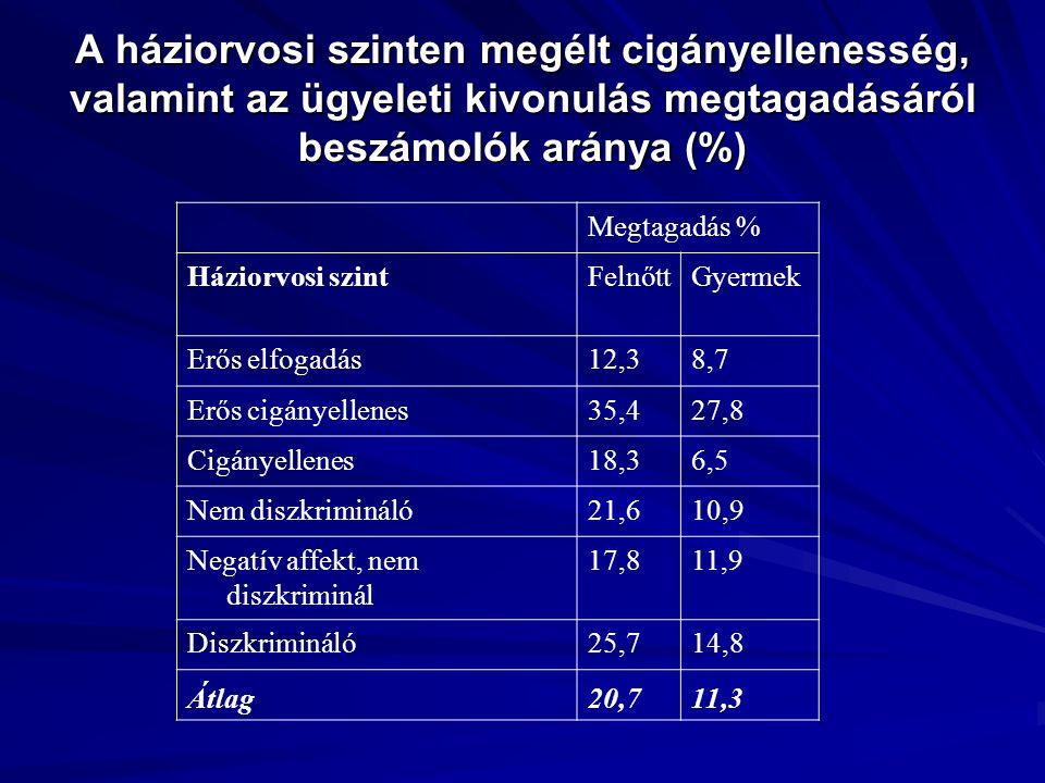 A háziorvosi szinten megélt cigányellenesség, valamint az ügyeleti kivonulás megtagadásáról beszámolók aránya (%) Megtagadás % Háziorvosi szintFelnőtt