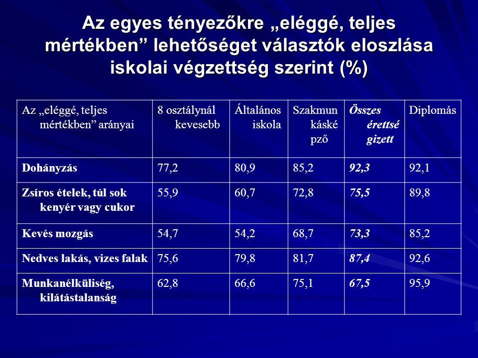 """Az egyes tényezőkre """"eléggé, teljes mértékben"""" lehetőséget választók eloszlása iskolai végzettség szerint (%) Az """"eléggé, teljes mértékben"""" arányai 8"""