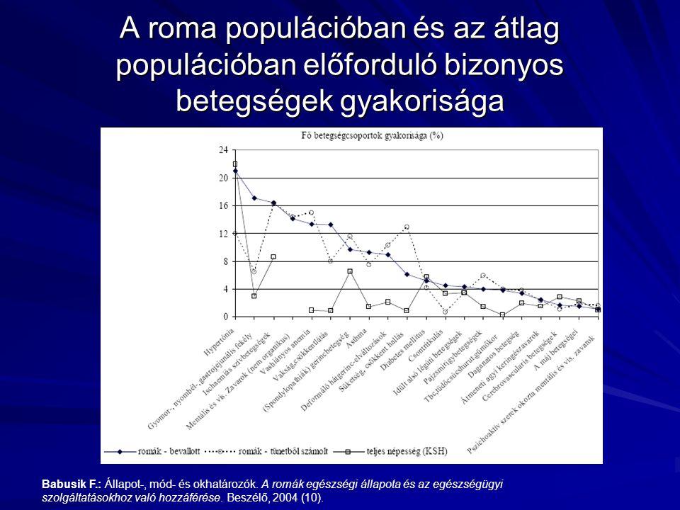 A roma populációban és az átlag populációban előforduló bizonyos betegségek gyakorisága Babusik F.: Állapot-, mód- és okhatározók. A romák egészségi á