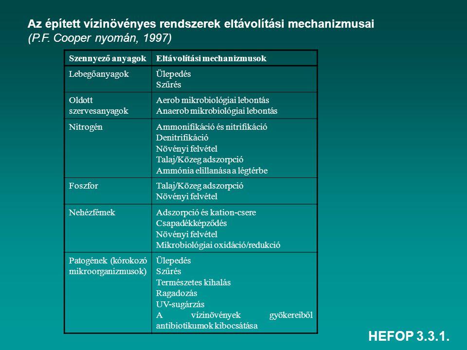 HEFOP 3.3.1. Szennyező anyagokEltávolítási mechanizmusok LebegőanyagokÜlepedés Szűrés Oldott szervesanyagok Aerob mikrobiológiai lebontás Anaerob mikr