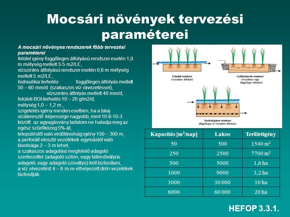 HEFOP 3.3.1. Mocsári növények tervezési paraméterei A mocsári növényes rendszerek főbb tervezési paraméterei felület igény függőleges átfolyású rendsz