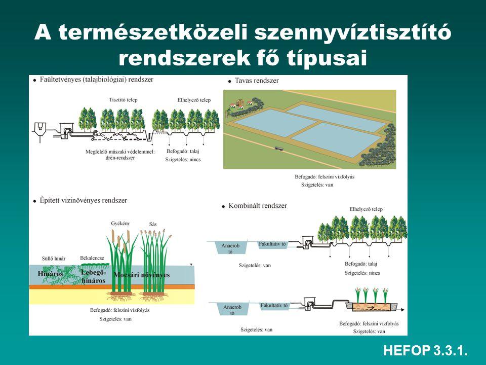 HEFOP 3.3.1. A természetközeli szennyvíztisztító rendszerek fő típusai