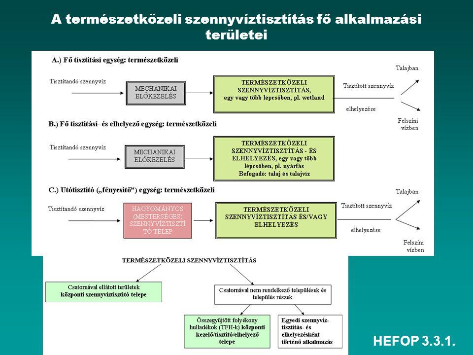 HEFOP 3.3.1. A természetközeli szennyvíztisztítás fő alkalmazási területei