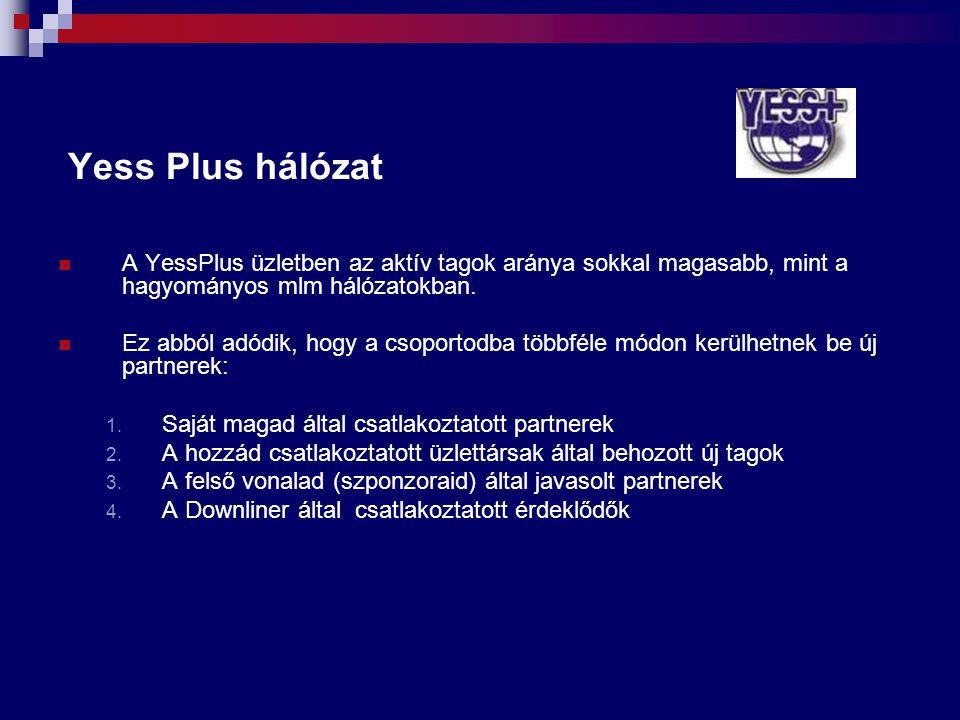 Yess Plus hálózat A YessPlus üzletben az aktív tagok aránya sokkal magasabb, mint a hagyományos mlm hálózatokban. Ez abból adódik, hogy a csoportodba