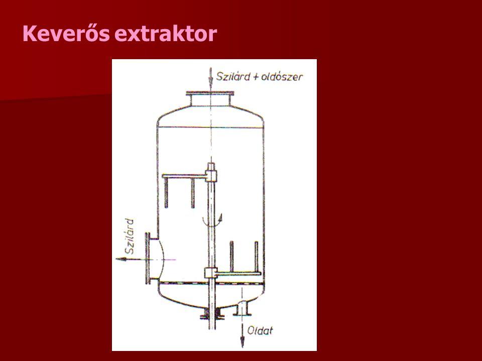 Keverős extraktor