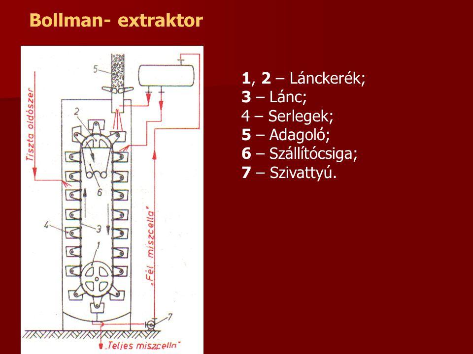 Bollman- extraktor 1, 2 – Lánckerék; 3 – Lánc; 4 – Serlegek; 5 – Adagoló; 6 – Szállítócsiga; 7 – Szivattyú.