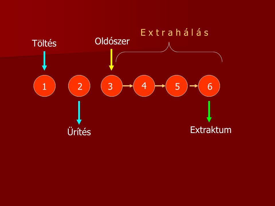 123 4 56 Oldószer Extraktum E x t r a h á l á s Töltés Ürítés