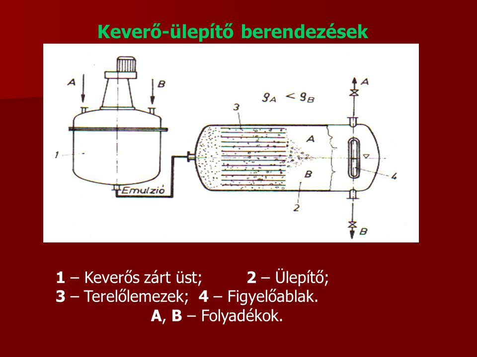 Keverő-ülepítő berendezések 1 – Keverős zárt üst;2 – Ülepítő; 3 – Terelőlemezek;4 – Figyelőablak. A, B – Folyadékok.