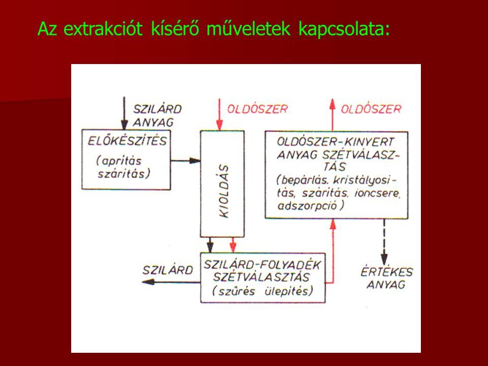 Folyadék – folyadék extrakció (szolvens extrakció)  A művelet két egymással nem, vagy csak részben elegyedő folyadék érintkezésével zajlik le.