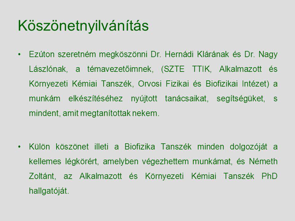 Köszönetnyilvánítás Ezúton szeretném megköszönni Dr. Hernádi Klárának és Dr. Nagy Lászlónak, a témavezetőimnek, (SZTE TTIK, Alkalmazott és Környezeti