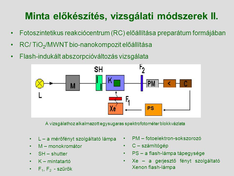 Fotoszintetikus reakciócentrum (RC) előállítása preparátum formájában RC/ TiO 2 /MWNT bio-nanokompozit előállítása Flash-indukált abszorpcióváltozás v