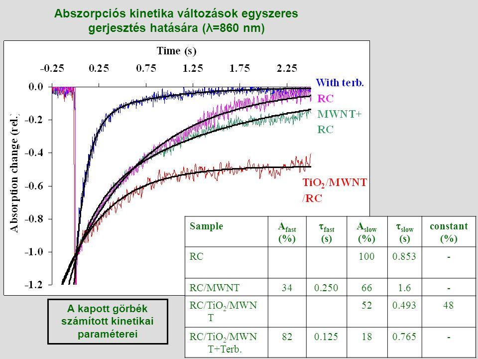 Abszorpciós kinetika változások egyszeres gerjesztés hatására (λ=860 nm) SampleA fast (%)  fast (s) A slow (%)  slow (s) constant (%) RC1000.853- RC