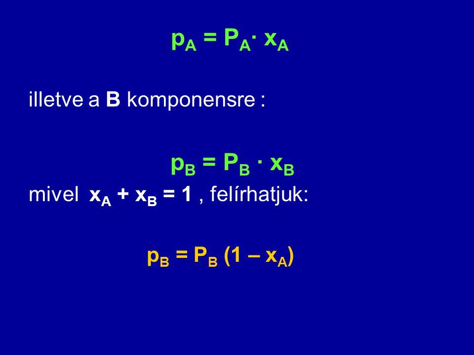p A = P A · x A illetve a B komponensre : p B = P B · x B mivel x A + x B = 1, felírhatjuk: p B = P B (1 – x A )