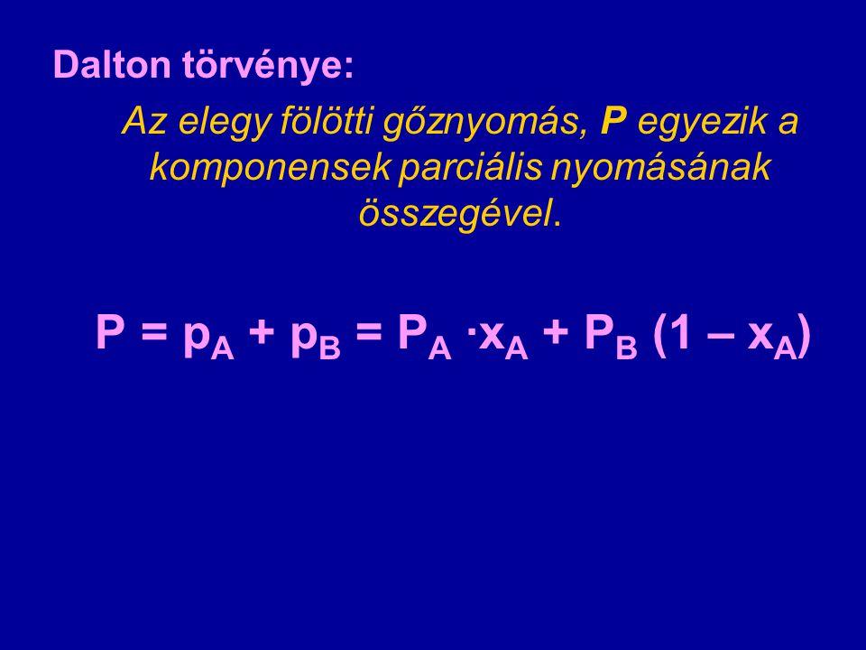 Dalton törvénye: Az elegy fölötti gőznyomás, P egyezik a komponensek parciális nyomásának összegével. P = p A + p B = P A ·x A + P B (1 – x A )