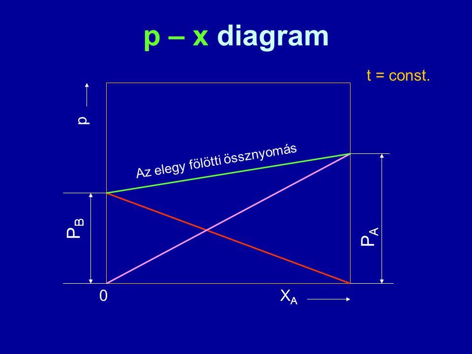p – x diagram XAXA 0 p t = const. PBPB PAPA Az elegy fölötti össznyomás
