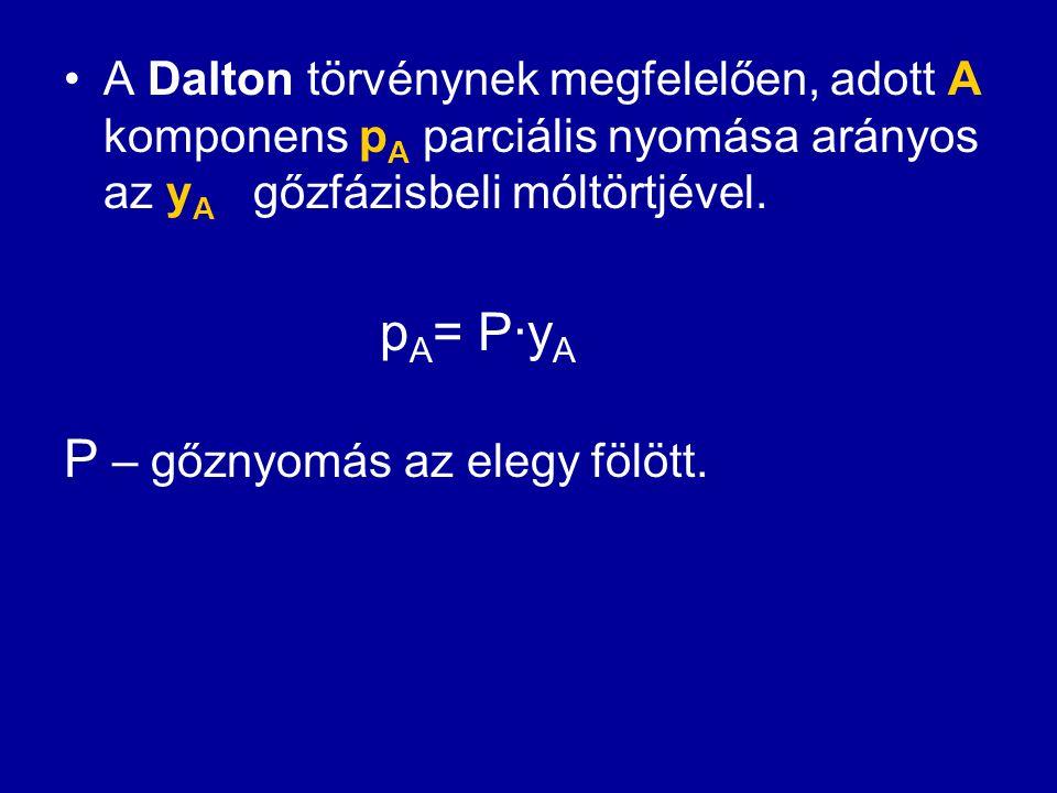 A Dalton törvénynek megfelelően, adott A komponens p A parciális nyomása arányos az y A gőzfázisbeli móltörtjével. p A = P·y A P – gőznyomás az elegy