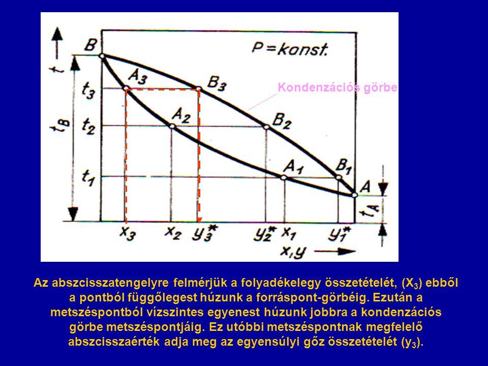 Az abszcisszatengelyre felmérjük a folyadékelegy összetételét, (X 3 ) ebből a pontból függőlegest húzunk a forráspont-görbéig. Ezután a metszéspontból