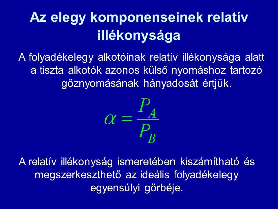 Az elegy komponenseinek relatív illékonysága A folyadékelegy alkotóinak relatív illékonysága alatt a tiszta alkotók azonos külső nyomáshoz tartozó gőz