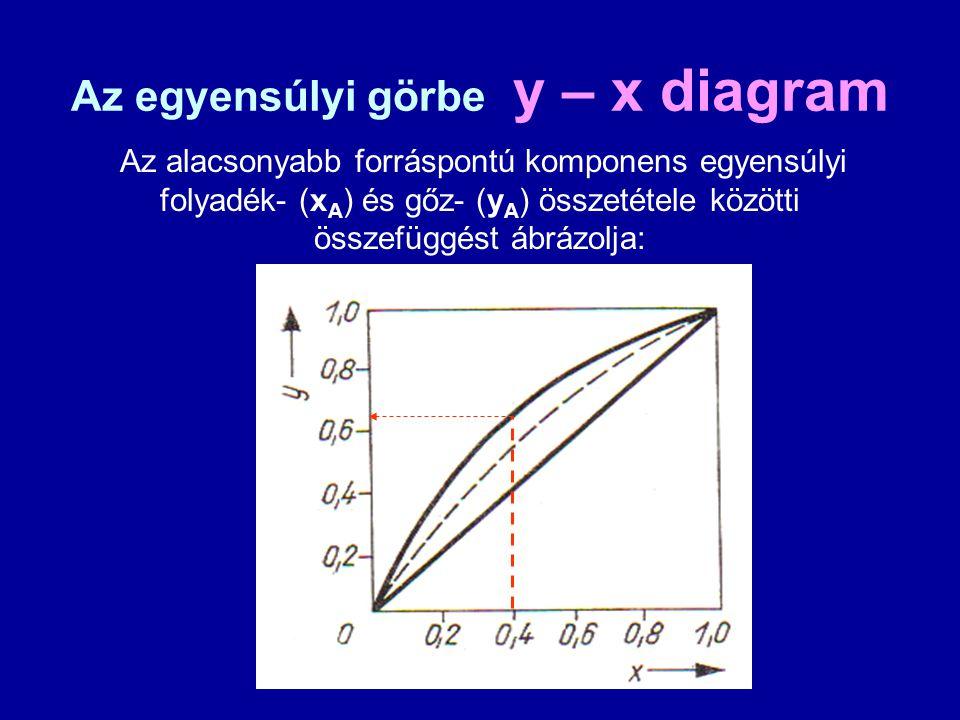Az egyensúlyi görbe y – x diagram Az alacsonyabb forráspontú komponens egyensúlyi folyadék- (x A ) és gőz- (y A ) összetétele közötti összefüggést ábr