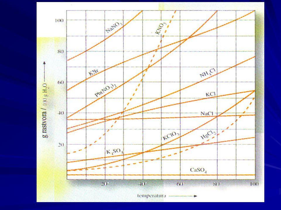 A telített oldatban az oldat és a szilárd fázis között dinamikus egyensúly áll fenn, vagyis az időegység alatt feloldódó kristályok tömege egyenlő az oldatból kivált kristályok tömegével.