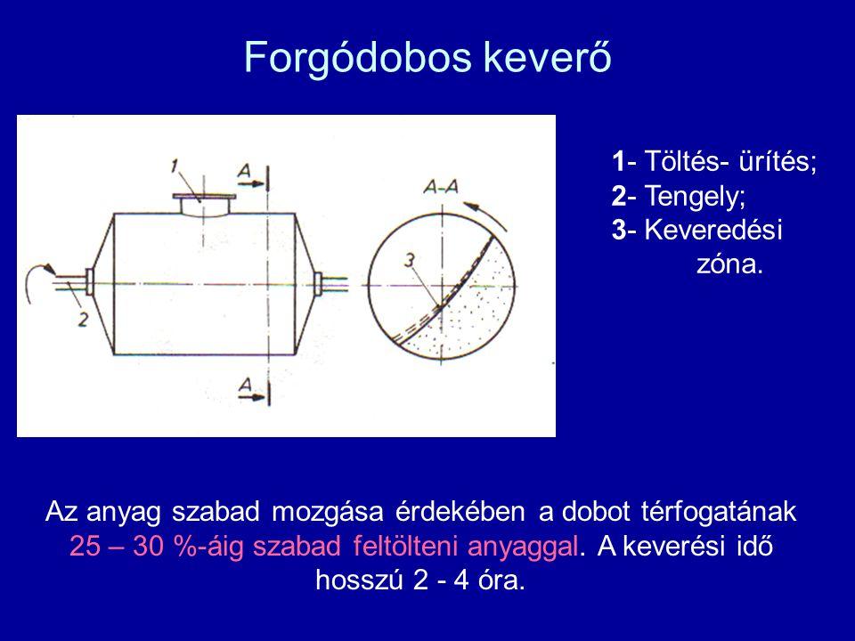 Forgódobos keverő 1- Töltés- ürítés; 2- Tengely; 3- Keveredési zóna. Az anyag szabad mozgása érdekében a dobot térfogatának 25 – 30 %-áig szabad feltö