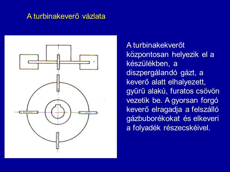 A turbinakeverő vázlata A turbinakekverőt központosan helyezik el a készülékben, a diszpergálandó gázt, a keverő alatt elhalyezett, gyűrű alakú, furat
