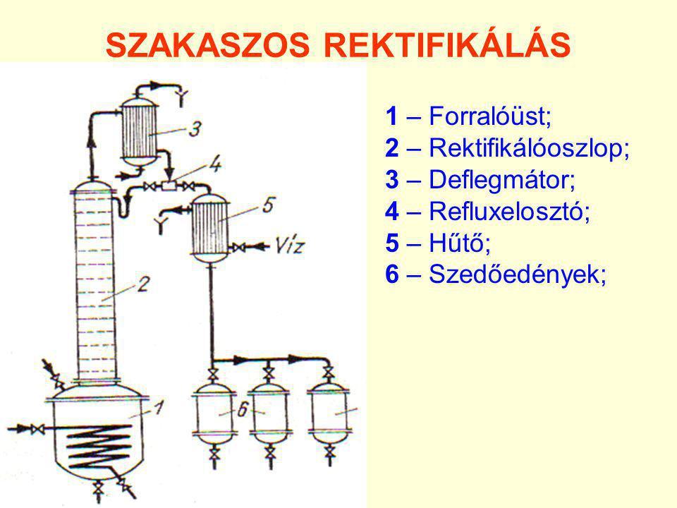 SZAKASZOS REKTIFIKÁLÁS 1 – Forralóüst; 2 – Rektifikálóoszlop; 3 – Deflegmátor; 4 – Refluxelosztó; 5 – Hűtő; 6 – Szedőedények;