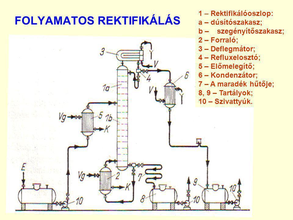 FOLYAMATOS REKTIFIKÁLÁS 1 – Rektifikálóoszlop: a – dúsítószakasz; b – szegényítőszakasz; 2 – Forraló; 3 – Deflegmátor; 4 – Refluxelosztó; 5 – Előmeleg