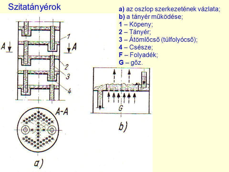 a) az oszlop szerkezetének vázlata; b) a tányér működése; 1 – Köpeny; 2 – Tányér; 3 – Átömlőcső (túlfolyócső); 4 – Csésze; F – Folyadék; G – gőz. Szit