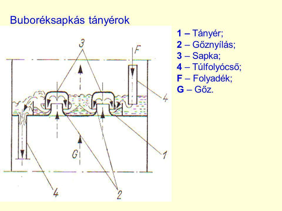 Buboréksapkás tányérok 1 – Tányér; 2 – Gőznyílás; 3 – Sapka; 4 – Túlfolyócső; F – Folyadék; G – Gőz.