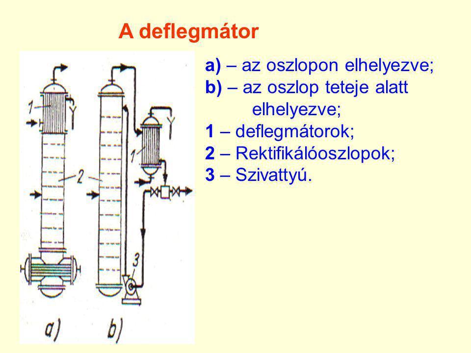 a) – az oszlopon elhelyezve; b) – az oszlop teteje alatt elhelyezve; 1 – deflegmátorok; 2 – Rektifikálóoszlopok; 3 – Szivattyú. A deflegmátor
