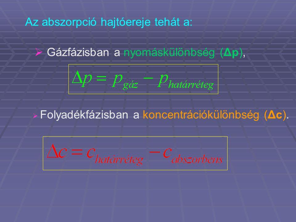 Az abszorpció hajtóereje tehát a:  Gázfázisban a nyomáskülönbség (Δp),  Folyadékfázisban a koncentrációkülönbség (Δc).
