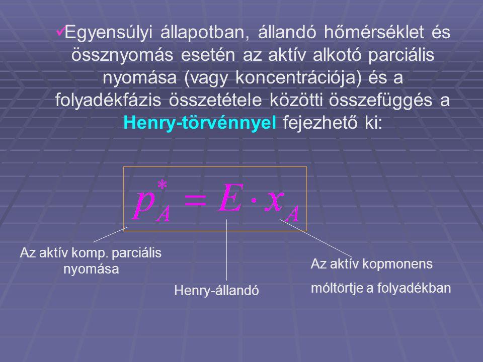 Egyensúlyi állapotban, állandó hőmérséklet és össznyomás esetén az aktív alkotó parciális nyomása (vagy koncentrációja) és a folyadékfázis összetétele közötti összefüggés a Henry-törvénnyel fejezhető ki: Az aktív komp.