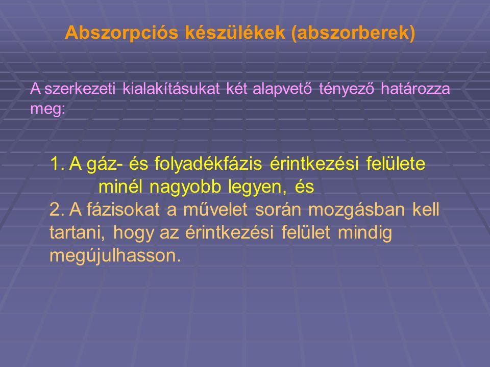 Abszorpciós készülékek (abszorberek) A szerkezeti kialakításukat két alapvető tényező határozza meg: 1.
