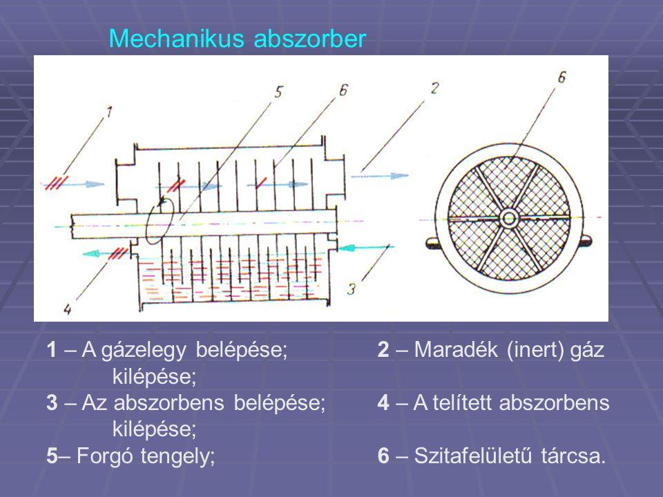 Mechanikus abszorber 1 – A gázelegy belépése;2 – Maradék (inert) gáz kilépése; 3 – Az abszorbens belépése;4 – A telített abszorbens kilépése; 5– Forgó tengely;6 – Szitafelületű tárcsa.