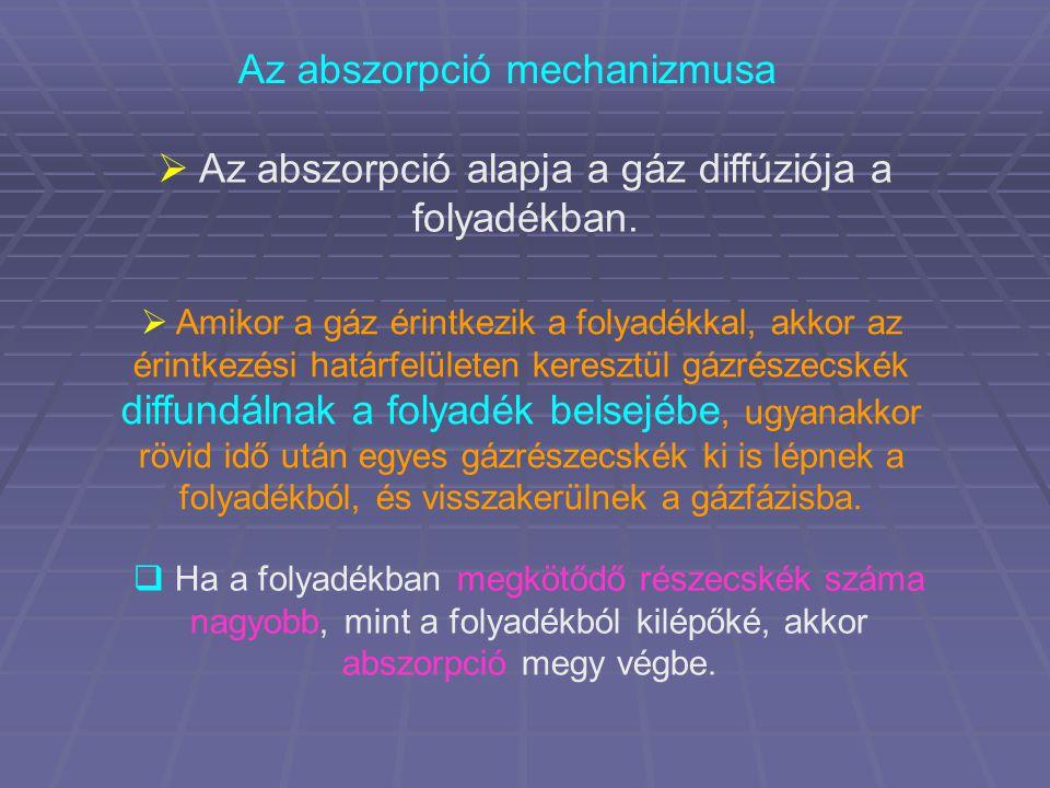 Az abszorpció mechanizmusa  Az abszorpció alapja a gáz diffúziója a folyadékban.