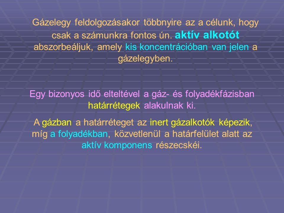 Töltött abszorber 1 – Töltet; 2 – Támasztórács; 3 – Folyadékelosztó szerkezet; 4 – Folyadék-újraelosztó szerkezet; F – Folyadék (abszorbens); G – Gáz.
