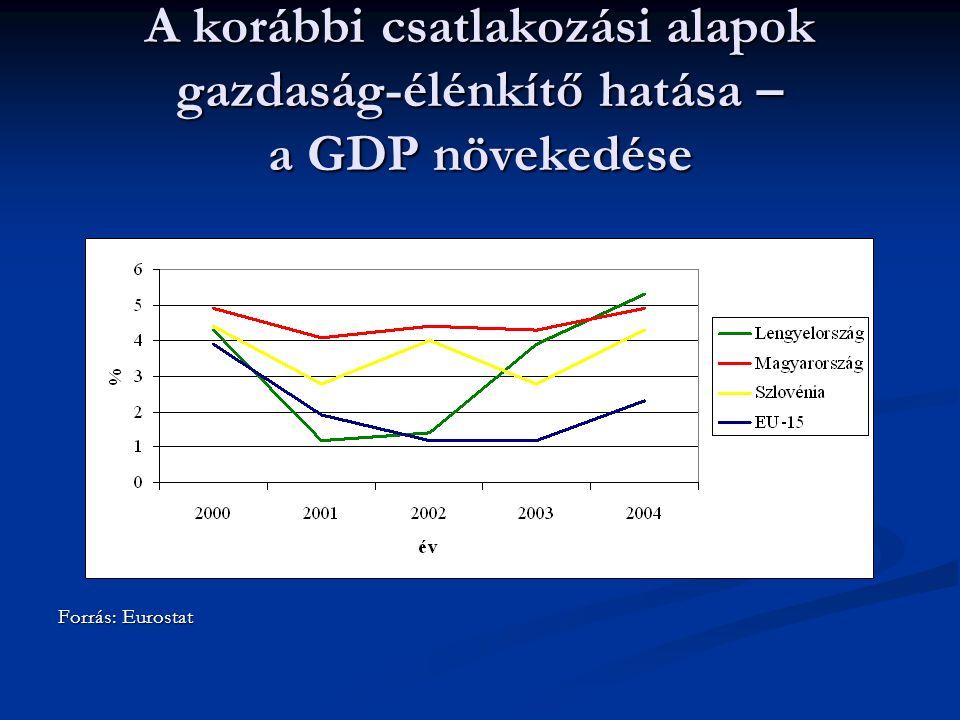A korábbi csatlakozási alapok gazdaság-élénkítő hatása – a GDP növekedése Forrás: Eurostat